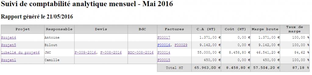 Suivi de comptabilité analytique mensuel